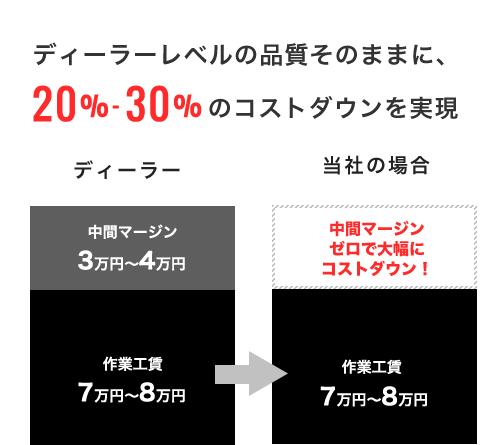 ディーラーレベルの品質そのままに20% - 30% のコストダウンを実現